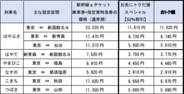 新幹線の料金表
